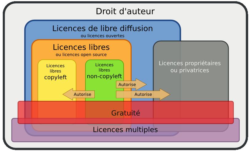 Classification détaillée des licences