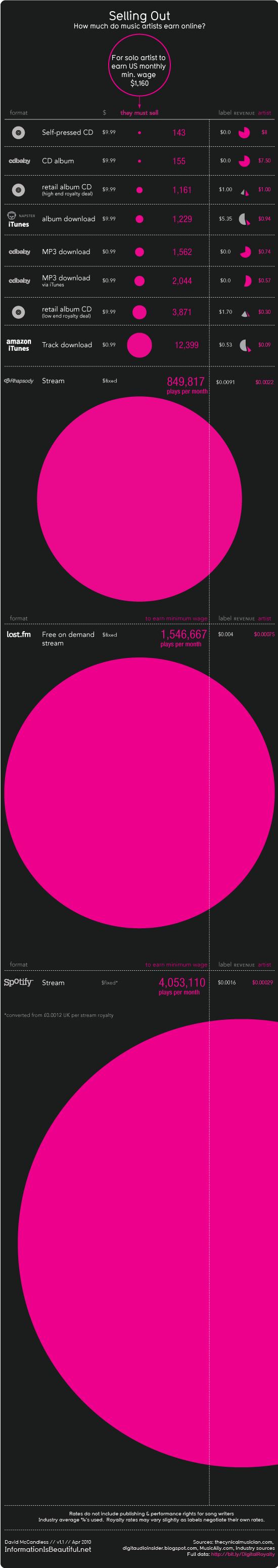 Infographie sur le partage des revenus entre artistes et majors